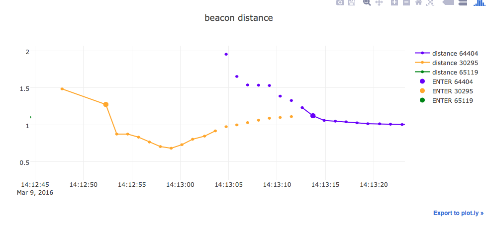 zoomed in detail of tracking data for Nexus 5 device showing measured distance of 3 beacons against time, highlighting where ENTER events were activated.