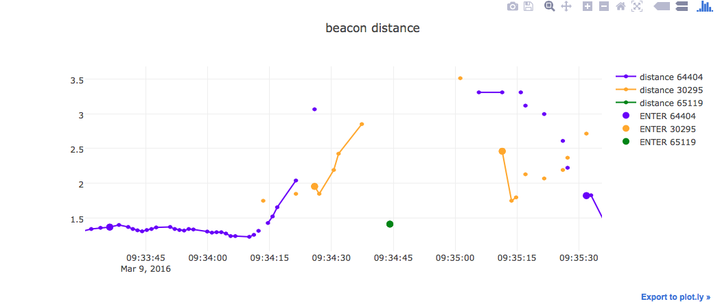 tracking data for Moto4G device showing measured distance of 3 beacons against time, highlighting where ENTER events were activated.